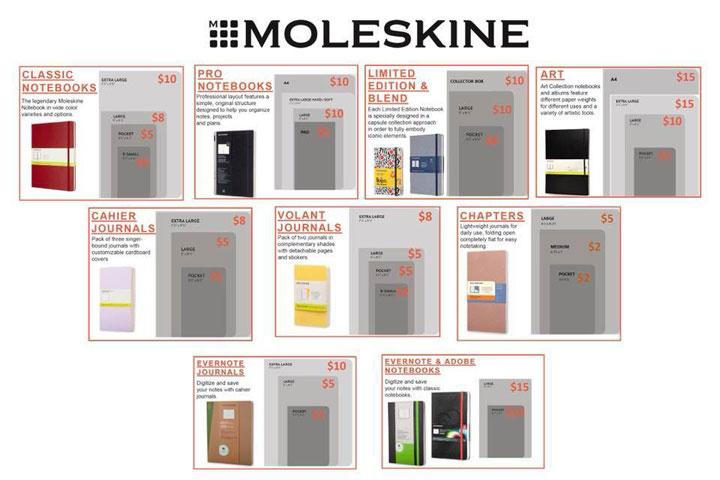 Moleskine Sample Sale Price List